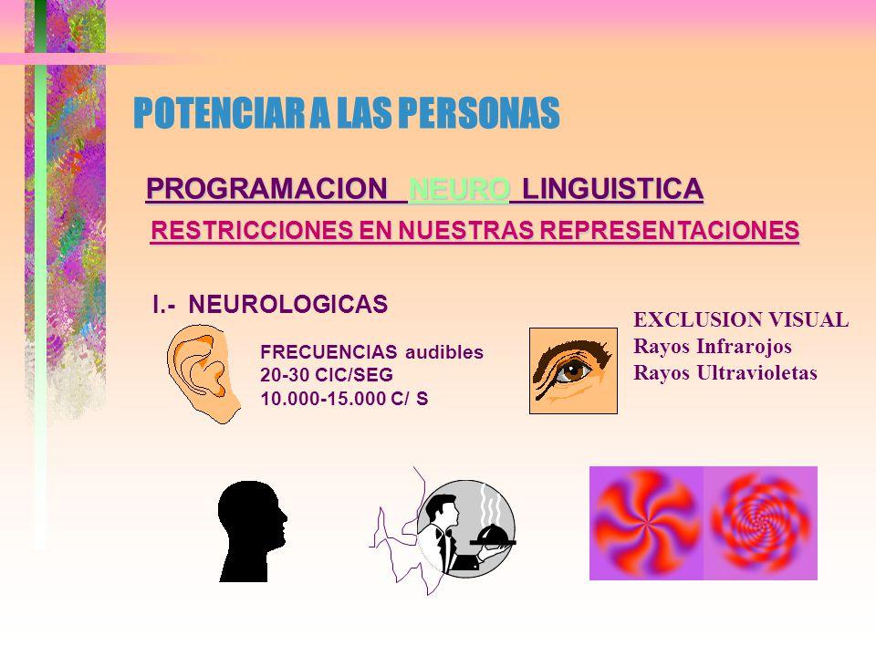 POTENCIAR A LAS PERSONAS PROGRAMACION NEURO LINGUISTICA HABILIDADES HEMISFERIOIZQUIERDOHEMISFERIODERECHO ESCRITURA ESCRITURA LENGUAJE LENGUAJE LECTURA LECTURA CAPTAR DETALLE CAPTAR DETALLE MANEJO SIMBOLOS MANEJO SIMBOLOS FONETICA FONETICA AUDICION AUDICION UBICAR HECHOS UBICAR HECHOS SINTESIS SINTESIS CANTO CANTO MUSICA MUSICA CREATIVIDAD CREATIVIDAD MANEJO COLOR MANEJO COLOR REL.