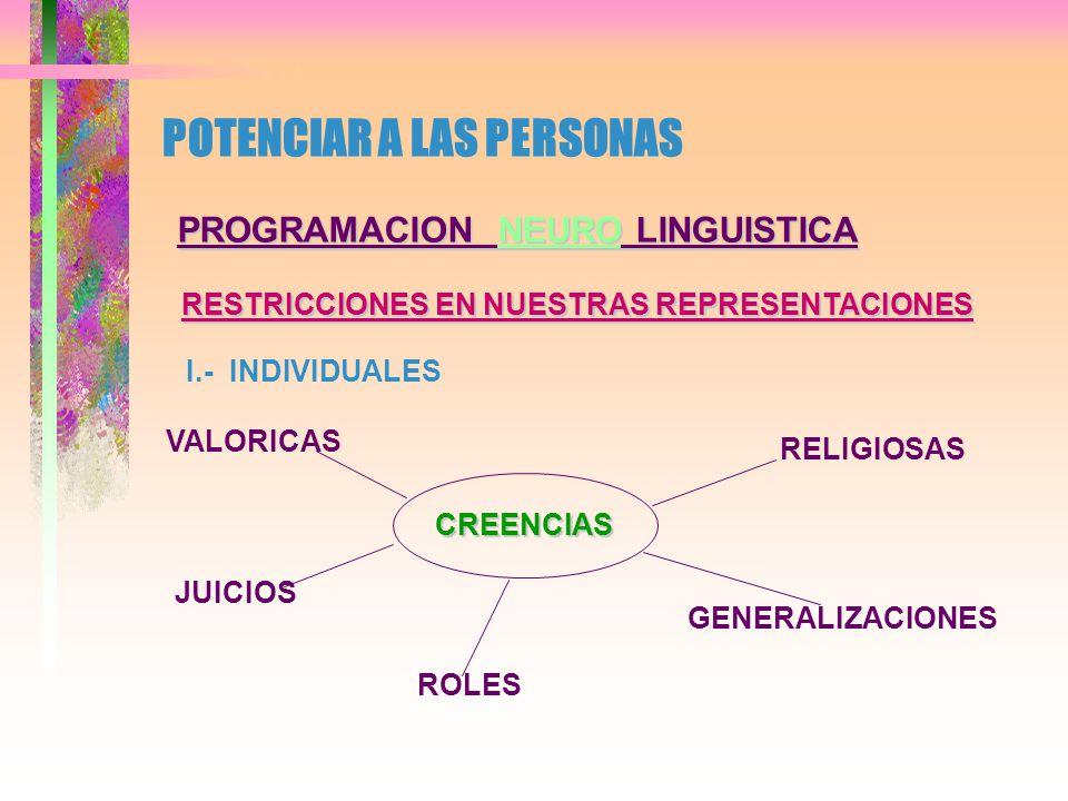 POTENCIAR A LAS PERSONAS PROGRAMACION NEURO LINGUISTICA RESTRICCIONES EN NUESTRAS REPRESENTACIONES I.- INDIVIDUALES ESTRUCTURA DEL PROCESO IDENTIDAD (YO SOY) CREENCIAS EXPERIENCIAS