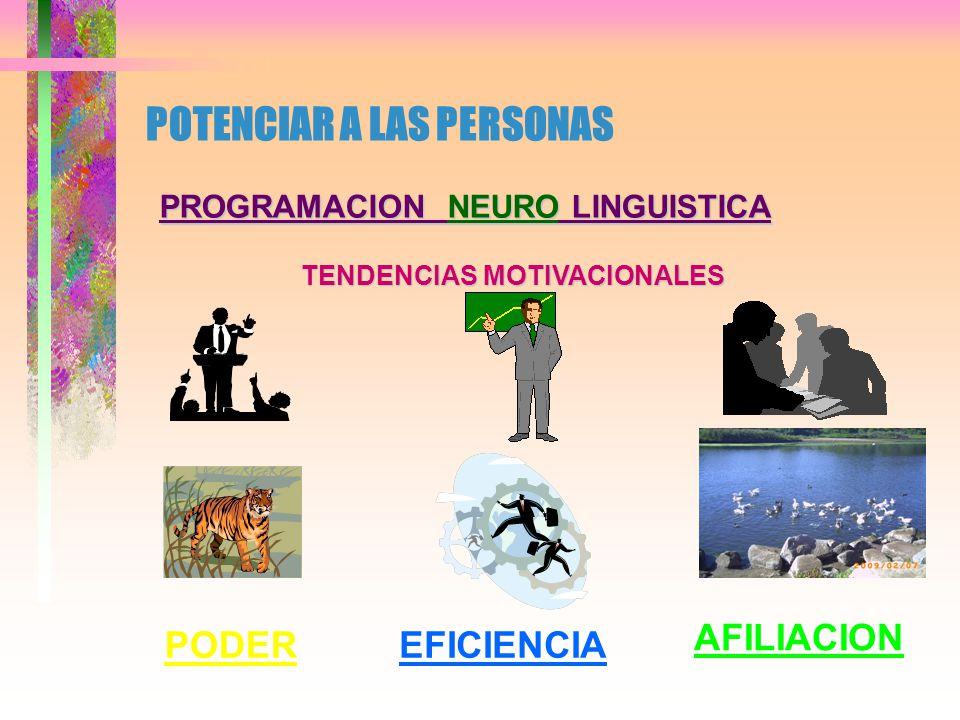 POTENCIAR A LAS PERSONAS PROGRAMACION NEURO LINGUISTICA ESTRATEGIAS DE APRENDIZAJE RECONOCER QUE NO SE SABE ES TENER ESPACIOS PARA APRENDER FASE DE COMPETENCIA CONCIENTE PARTICIONAR LA COMPLEJIDAD AGRUPAR POR GRADO DE COHESION IDENTIFICAR RELACIONES ENTRE COMPONENTES IDENTIFICAR ACCIONES ARMAR UN CASO CERCANO A LA REALIDAD PROBAR Y AFINAR APLICAR, LLEVAR A CABO REPETIR HASTA AUTOMATIZAR