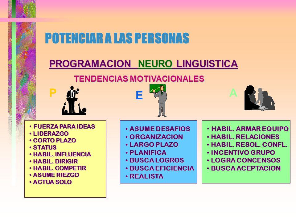 POTENCIAR A LAS PERSONAS PROGRAMACION NEURO LINGUISTICA TENDENCIAS MOTIVACIONALES PODEREFICIENCIA AFILIACION