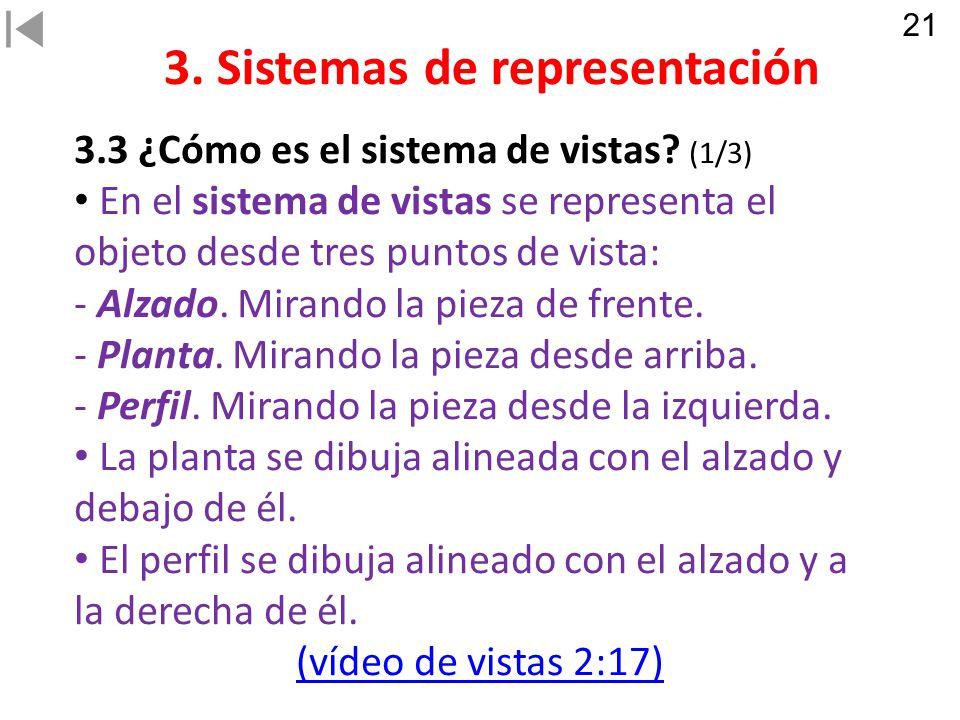 3.Sistemas de representación 3.3 ¿Cómo es el sistema de vistas.