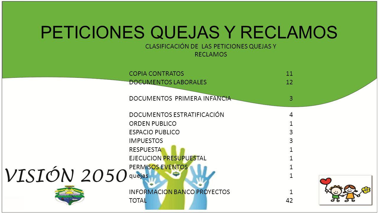 PETICIONES QUEJAS Y RECLAMOS CLASIFICACIÓN DE LAS PETICIONES QUEJAS Y RECLAMOS COPIA CONTRATOS11 DOCUMENTOS LABORALES12 DOCUMENTOS PRIMERA INFANCIA3 DOCUMENTOS ESTRATIFICACIÓN4 ORDEN PUBLICO1 ESPACIO PUBLICO3 IMPUESTOS3 RESPUESTA1 EJECUCION PRESUPUESTAL1 PERMISOS EVENTOS1 quejas1 INFORMACION BANCO PROYECTOS1 TOTAL42