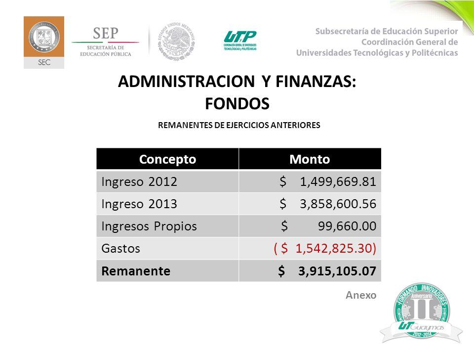 7 ADMINISTRACION Y FINANZAS: FONDOS REMANENTES DE EJERCICIOS ANTERIORES ConceptoMonto Ingreso 2012$ 1,499,669.81 Ingreso 2013$ 3,858,600.56 Ingresos Propios$ 99,660.00 Gastos( $ 1,542,825.30) Remanente$ 3,915,105.07 Anexo