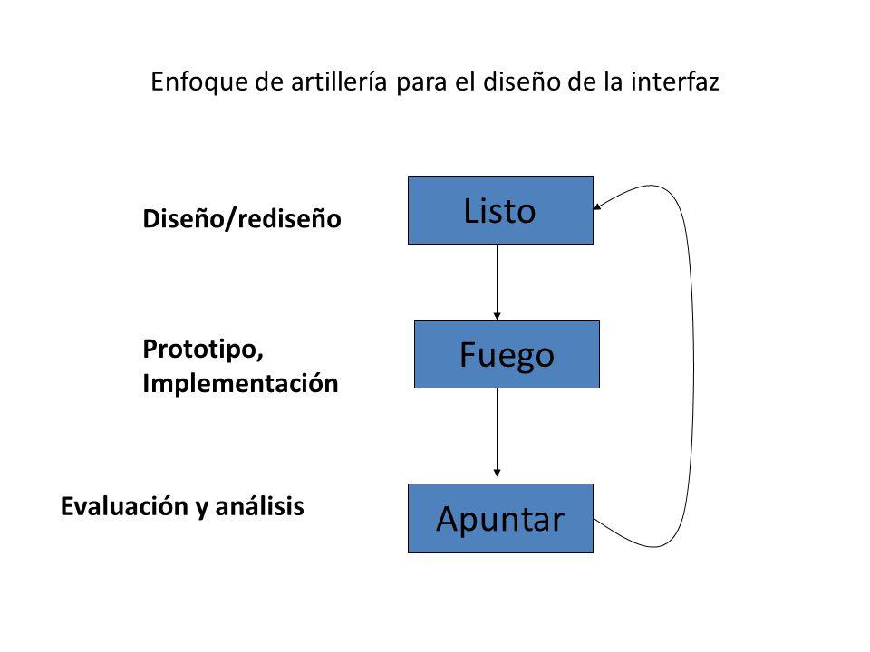 Enfoque de artillería para el diseño de la interfaz Listo Fuego Apuntar Diseño/rediseño Prototipo, Implementación Evaluación y análisis