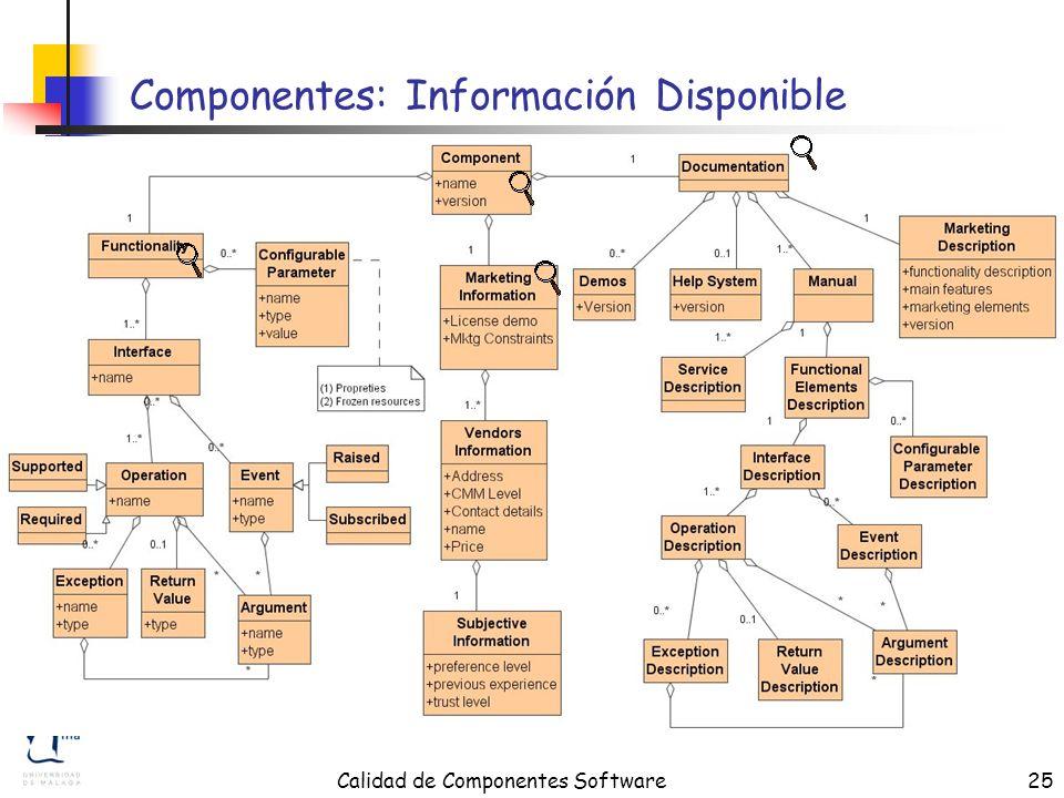 Calidad de Componentes Software25 Componentes: Información Disponible
