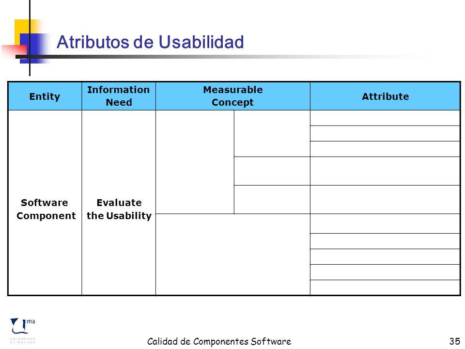 Calidad de Componentes Software35 Atributos de Usabilidad Entity Information Need Measurable Concept Attribute Software Component Evaluate the Usability