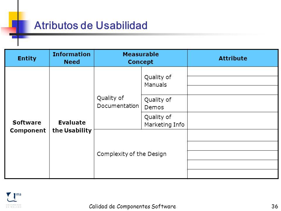 Calidad de Componentes Software36 Atributos de Usabilidad Entity Information Need Measurable Concept Attribute Software Component Evaluate the Usability Quality of Documentation Quality of Manuals Quality of Demos Quality of Marketing Info Complexity of the Design
