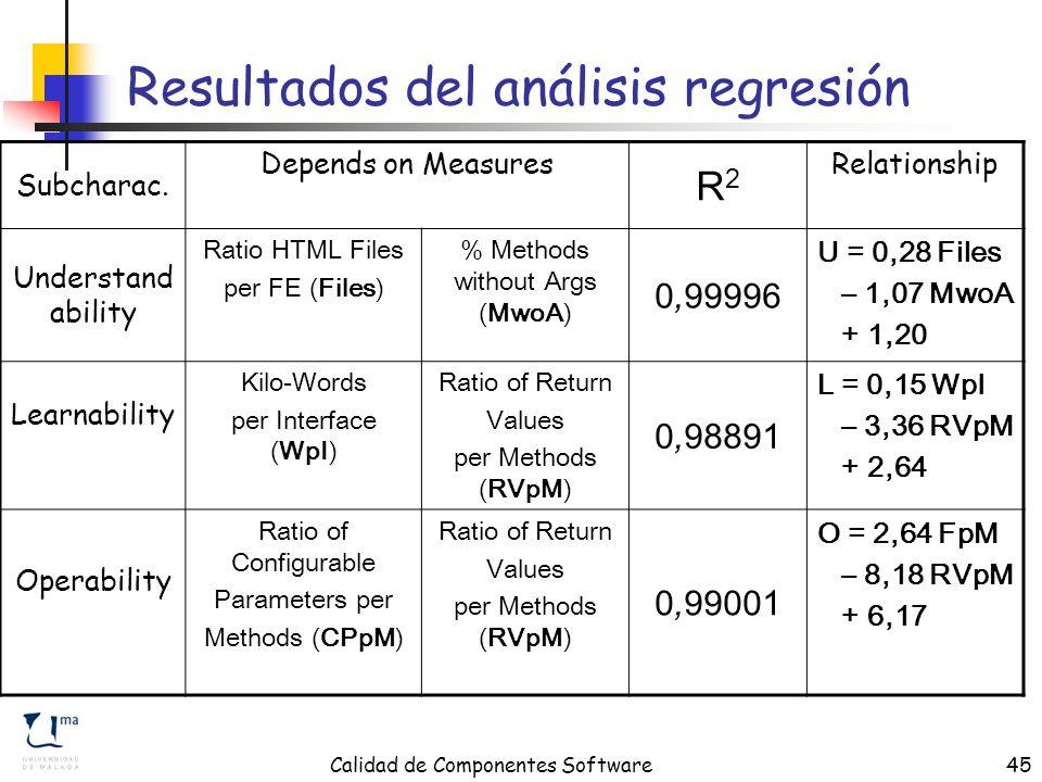 Calidad de Componentes Software45 Resultados del análisis regresión Subcharac.