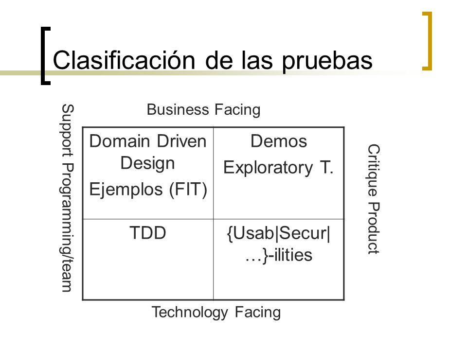Clasificación de las pruebas Business Facing Technology Facing Critique Product Support Programming/team Domain Driven Design Ejemplos (FIT) Demos Exploratory T.