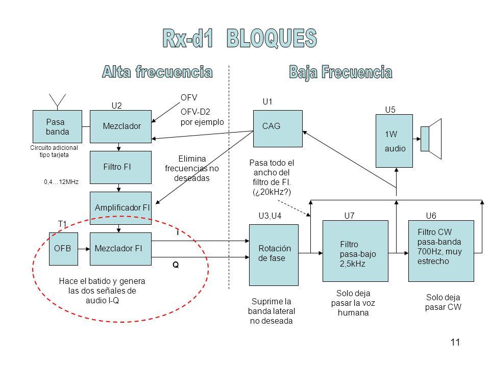 11 U2 Rotación de fase Suprime la banda lateral no deseada Mezclador Filtro pasa-bajo 2,5kHz Filtro CW pasa-banda 700Hz, muy estrecho 1W audio Filtro FI Amplificador FI Mezclador FI OFV OFV-D2 por ejemplo Elimina frecuencias no deseadas Hace el batido y genera las dos señales de audio I-Q Solo deja pasar la voz humana Solo deja pasar CW 0,4…12MHz OFB Pasa todo el ancho del filtro de FI.