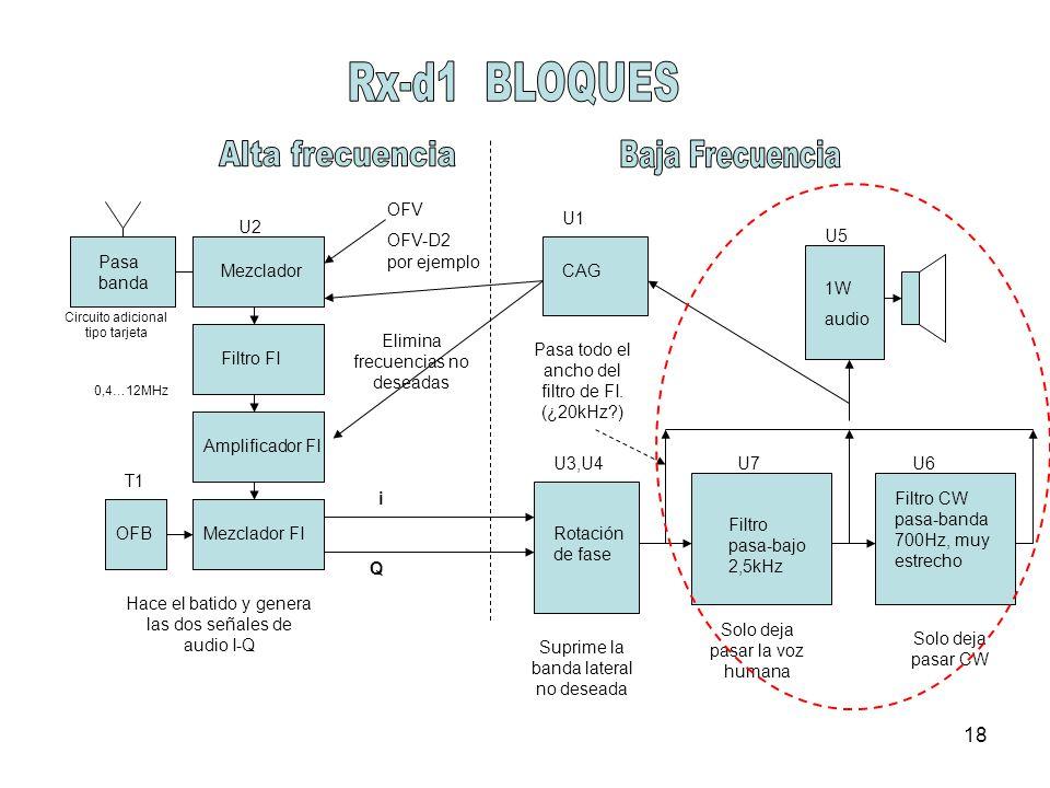 18 U2 Rotación de fase Suprime la banda lateral no deseada Mezclador Filtro pasa-bajo 2,5kHz Filtro CW pasa-banda 700Hz, muy estrecho 1W audio Filtro FI Amplificador FI Mezclador FI OFV OFV-D2 por ejemplo Elimina frecuencias no deseadas Hace el batido y genera las dos señales de audio I-Q Solo deja pasar la voz humana Solo deja pasar CW 0,4…12MHz OFB Pasa todo el ancho del filtro de FI.
