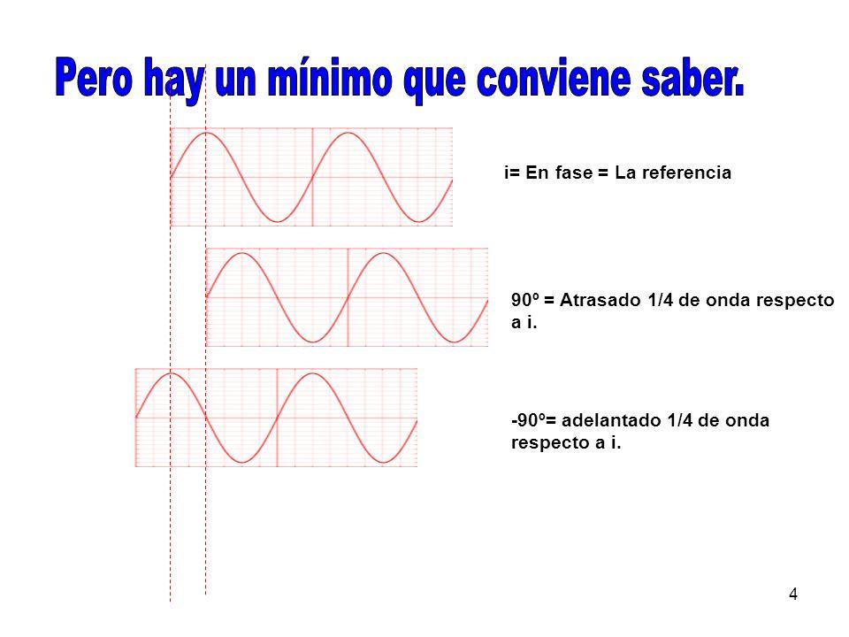 4 90º = Atrasado 1/4 de onda respecto a i. -90º= adelantado 1/4 de onda respecto a i.