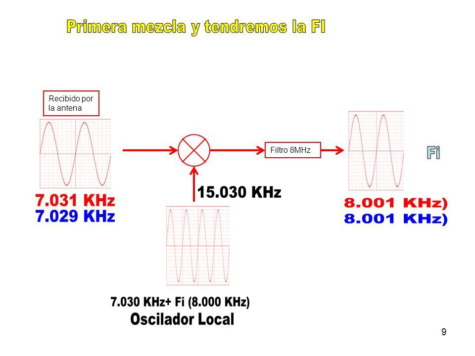 9 Recibido por la antena Filtro 8MHz