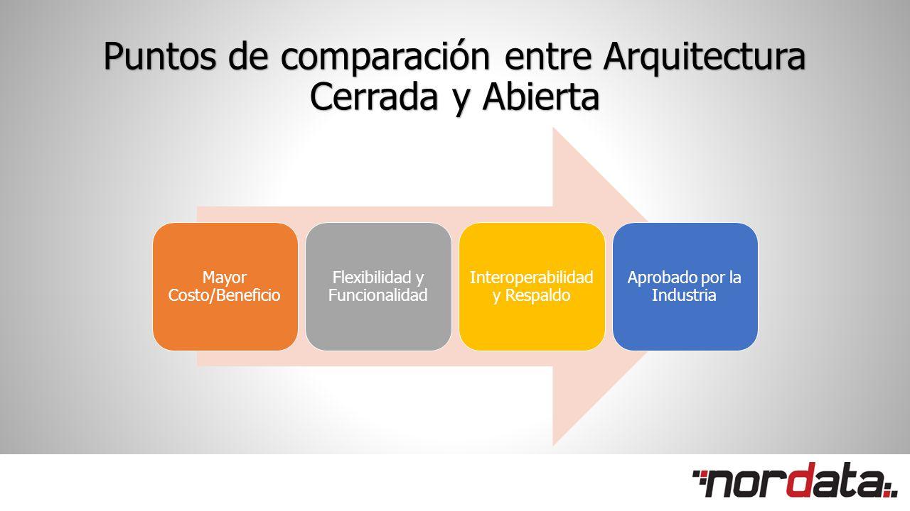 Puntos de comparación entre Arquitectura Cerrada y Abierta Mayor Costo/Beneficio Flexibilidad y Funcionalidad Interoperabilidad y Respaldo Aprobado por la Industria