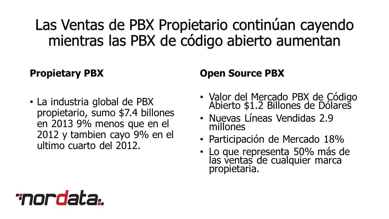 Las Ventas de PBX Propietario continúan cayendo mientras las PBX de código abierto aumentan Propietary PBX La industria global de PBX propietario, sumo $7.4 billones en 2013 9% menos que en el 2012 y tambien cayo 9% en el ultimo cuarto del 2012.