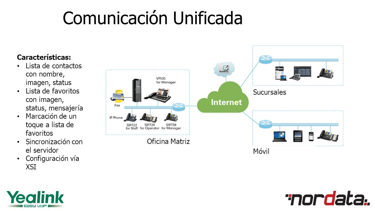 Comunicación Unificada Oficina Matriz Sucursales Móvil Características: Lista de contactos con nombre, imagen, status Lista de favoritos con imagen, status, mensajería Marcación de un toque a lista de favoritos Sincronización con el servidor Configuración vía XSI