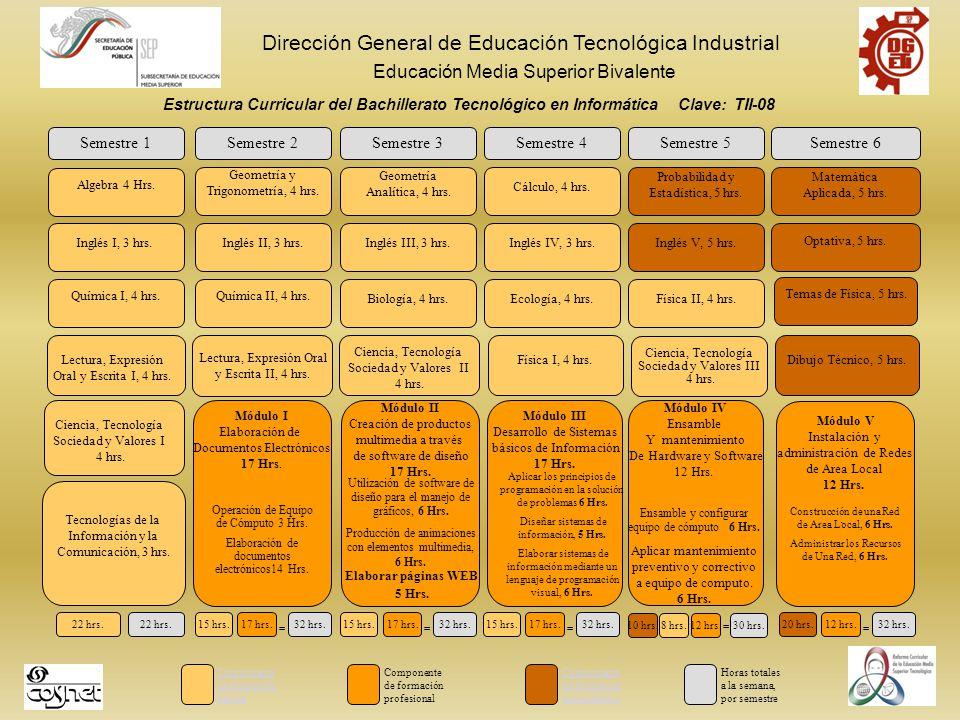 Dirección General de Educación Tecnológica Industrial Educación Media Superior Bivalente Estructura Curricular del Bachillerato Tecnológico en Informática Clave: TII-08 Semestre 1 Algebra 4 Hrs.