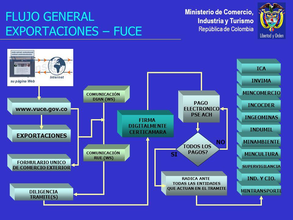 Ministerio de Comercio, Industria y Turismo República de Colombia FLUJO GENERAL EXPORTACIONES – FUCE COMUNICACIÓN DIAN (WS) EXPORTACIONES FORMULARIO UNICO DE COMERCIO EXTERIOR FIRMA DIGITALMENTE CERTICAMARA www.vuce.gov.co COMUNICACIÓN RUE (WS) DILIGENCIA TRAMITE(S) PAGO ELECTRONICO PSE ACH TODOS LOS PAGOS.