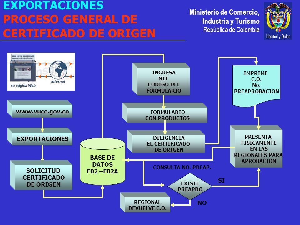 Ministerio de Comercio, Industria y Turismo República de Colombia EXPORTACIONES www.vuce.gov.co INGRESA NIT CODIGO DEL FORMULARIO BASE DE DATOS F02 –F02A SOLICITUD CERTIFICADO DE ORIGEN FORMULARIO CON PRODUCTOS DILIGENCIA EL CERTIFICADO DE ORIGEN PRESENTA FISICAMENTE EN LAS REGIONALES PARA APROBACION IMPRIME C.O.