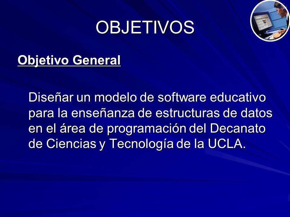 OBJETIVOS Objetivo General Diseñar un modelo de software educativo para la enseñanza de estructuras de datos en el área de programación del Decanato de Ciencias y Tecnología de la UCLA.