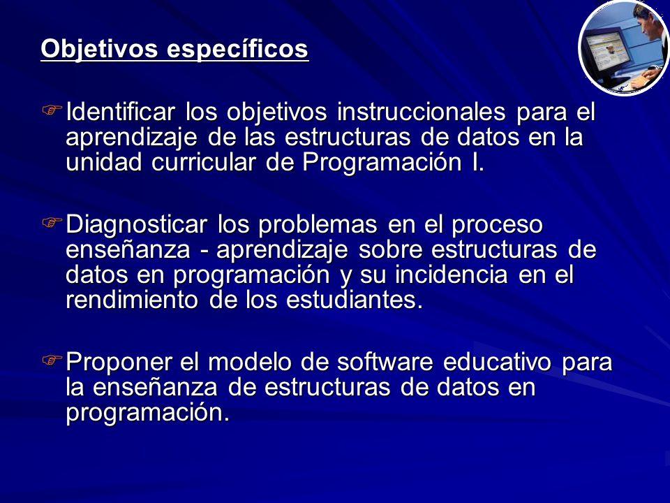 Objetivos específicos  Identificar los objetivos instruccionales para el aprendizaje de las estructuras de datos en la unidad curricular de Programación I.