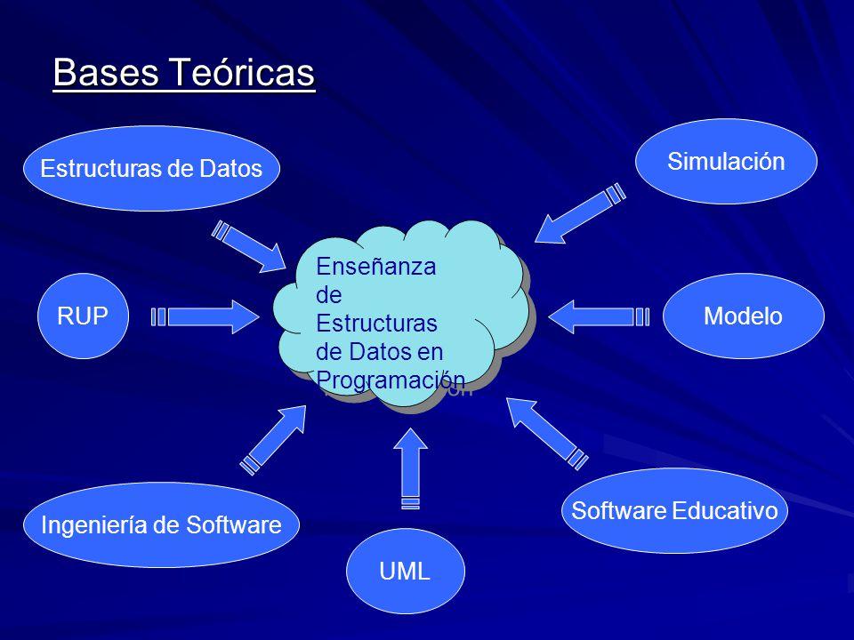 Bases Teóricas Enseñanza de Estructuras de Datos en Programación Modelo Software Educativo Simulación Estructuras de Datos Ingeniería de Software RUP UML