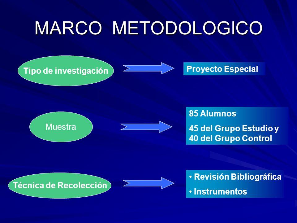 MARCO METODOLOGICO Muestra Tipo de investigación Técnica de Recolección Proyecto Especial Revisión Bibliográfica Instrumentos 85 Alumnos 45 del Grupo Estudio y 40 del Grupo Control