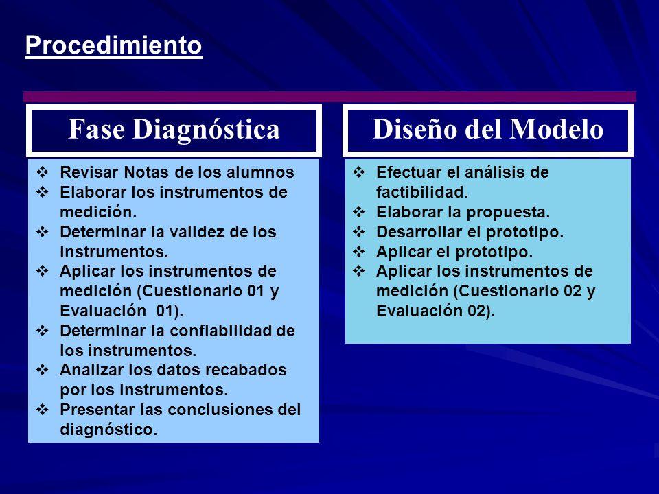 Fase DiagnósticaDiseño del Modelo  Efectuar el análisis de factibilidad.