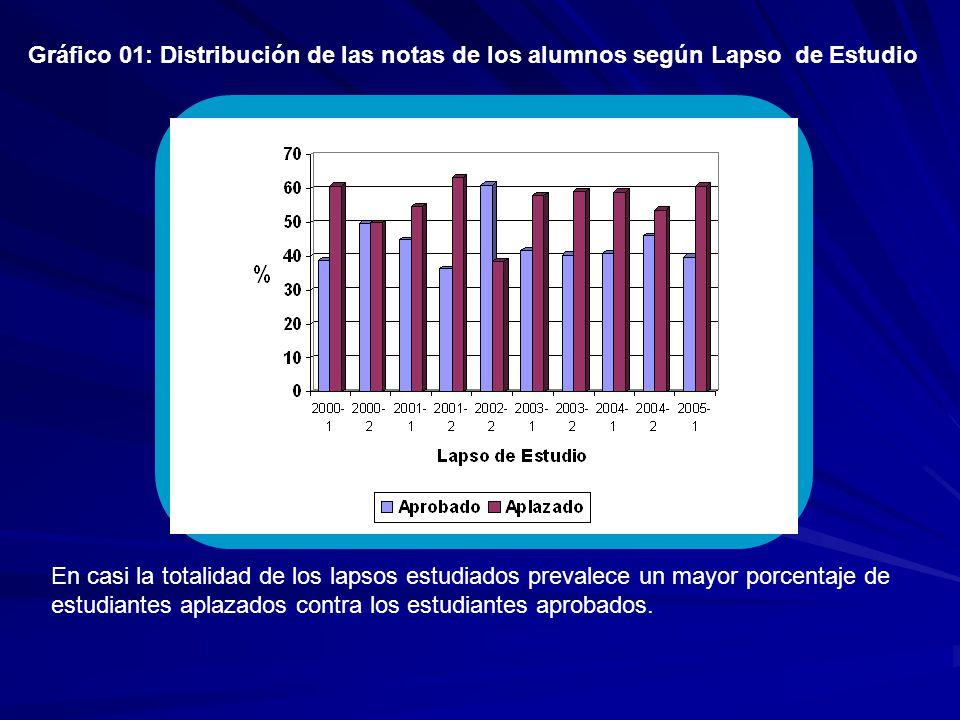 Gráfico 01: Distribución de las notas de los alumnos según Lapso de Estudio En casi la totalidad de los lapsos estudiados prevalece un mayor porcentaje de estudiantes aplazados contra los estudiantes aprobados.