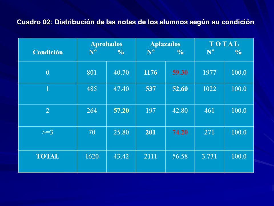 Cuadro 02: Distribución de las notas de los alumnos según su condición Condición Aprobados N° % Aplazados N° % T O T A L N° % 080140.70117659.301977100.0 148547.4053752.601022100.0 226457.2019742.80461100.0 >=37025.8020174.20271100.0 TOTAL162043.42211156.583.731100.0