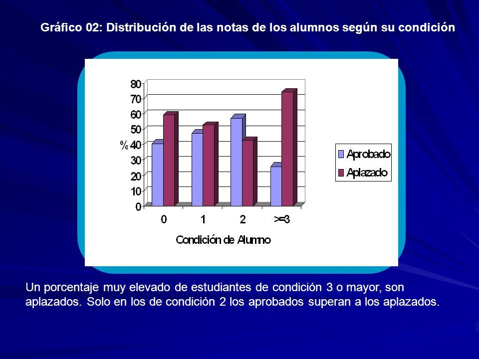 Gráfico 02: Distribución de las notas de los alumnos según su condición Un porcentaje muy elevado de estudiantes de condición 3 o mayor, son aplazados.
