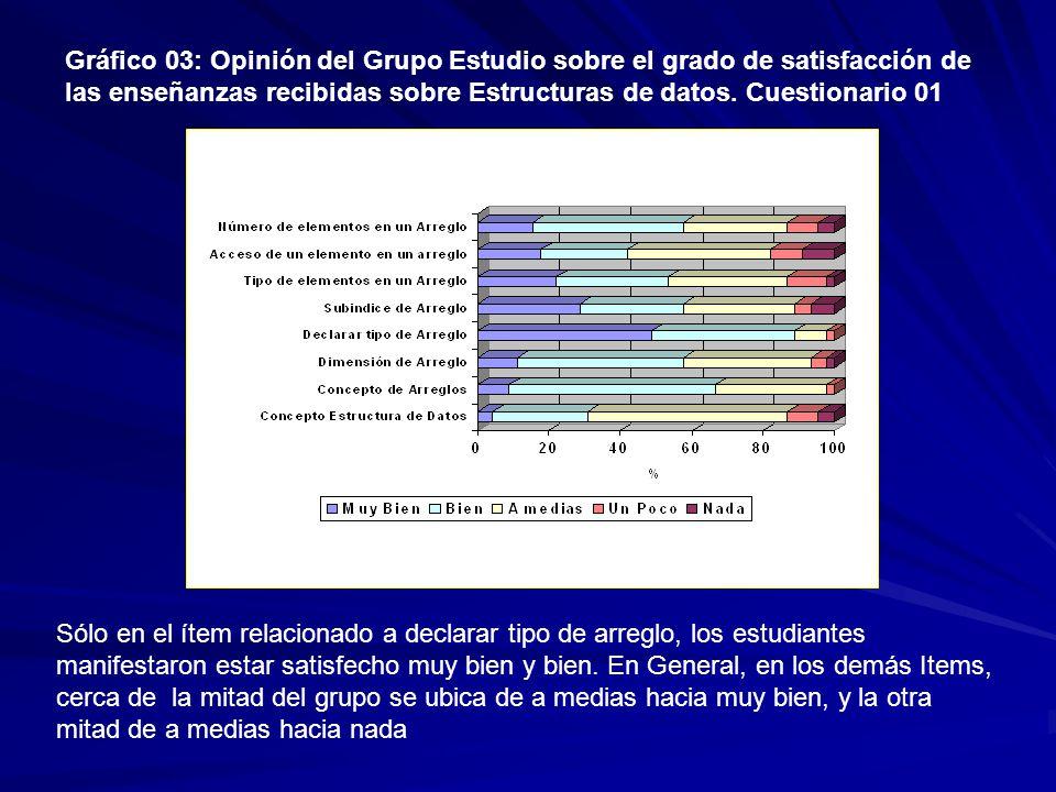 Gráfico 03: Opinión del Grupo Estudio sobre el grado de satisfacción de las enseñanzas recibidas sobre Estructuras de datos.