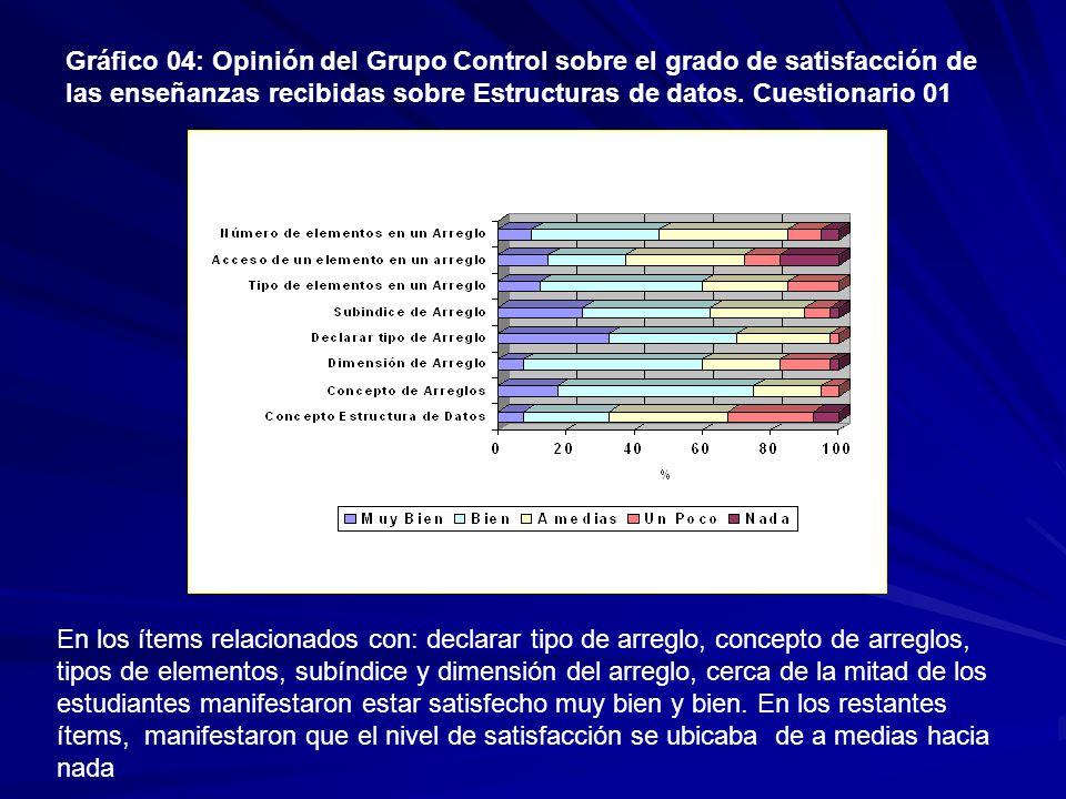 Gráfico 04: Opinión del Grupo Control sobre el grado de satisfacción de las enseñanzas recibidas sobre Estructuras de datos.