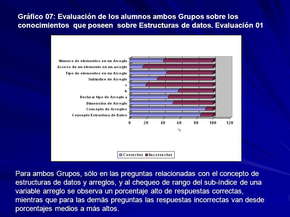 Gráfico 07: Evaluación de los alumnos ambos Grupos sobre los conocimientos que poseen sobre Estructuras de datos.
