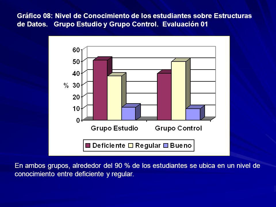 Gráfico 08: Nivel de Conocimiento de los estudiantes sobre Estructuras de Datos.