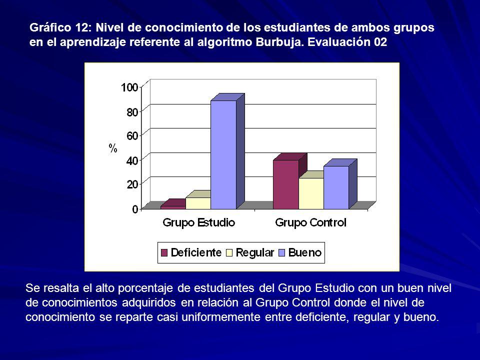Gráfico 12: Nivel de conocimiento de los estudiantes de ambos grupos en el aprendizaje referente al algoritmo Burbuja.