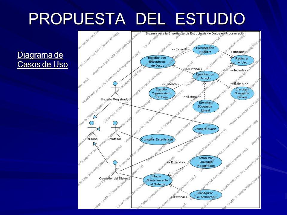 PROPUESTA DEL ESTUDIO Diagrama de Casos de Uso