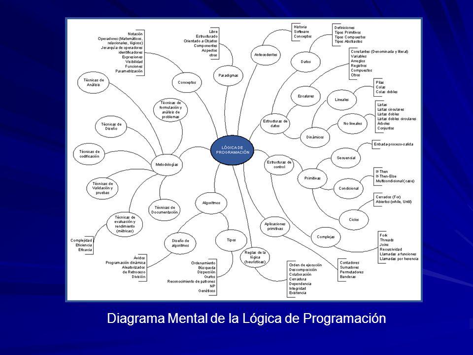 Diagrama Mental de la Lógica de Programación