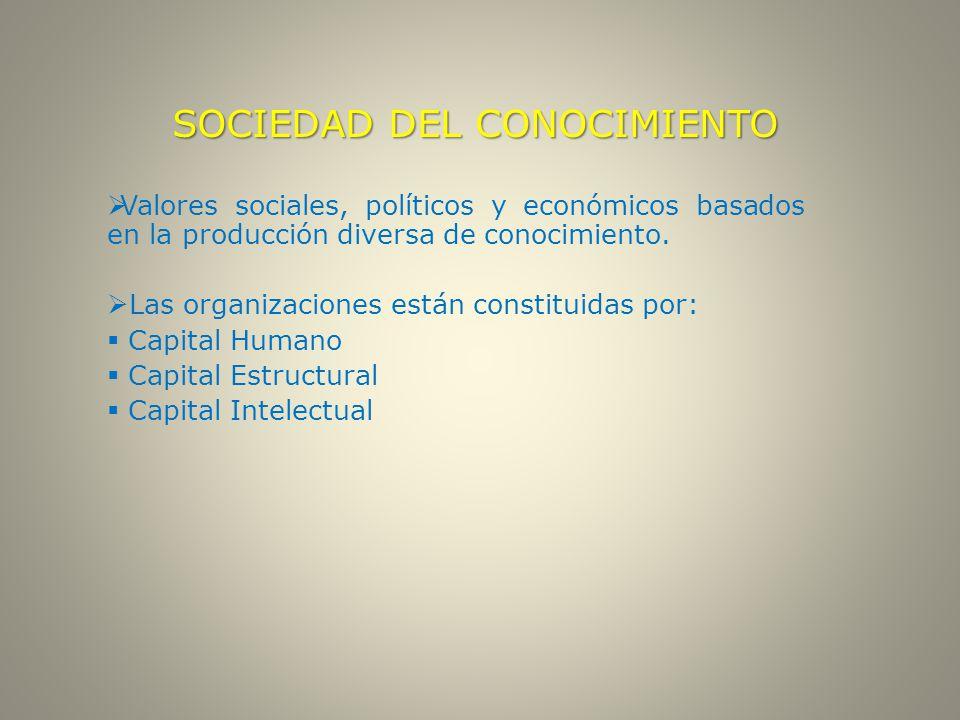 SOCIEDAD DEL CONOCIMIENTO  Valores sociales, políticos y económicos basados en la producción diversa de conocimiento.