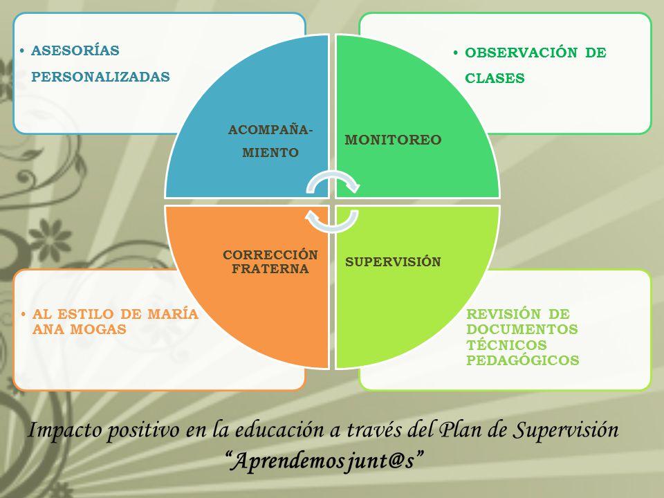 Impacto positivo en la educación a través del Plan de Supervisión Aprendemos junt@s REVISIÓN DE DOCUMENTOS TÉCNICOS PEDAGÓGICOS AL ESTILO DE MARÍA ANA MOGAS OBSERVACIÓN DE CLASES ASESORÍAS PERSONALIZADAS ACOMPAÑA- MIENTO MONITOREO SUPERVISIÓN CORRECCIÓN FRATERNA