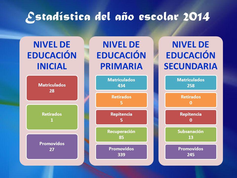 NIVEL DE EDUCACIÓN INICIAL Matriculados 28 Retirados 1 Promovidos 27 NIVEL DE EDUCACIÓN PRIMARIA Matriculados 434 Retirados 5 Repitencia 5 Recuperación 85 Promovidos 339 NIVEL DE EDUCACIÓN SECUNDARIA Matriculados 258 Retirados 0 Repitencia 0 Subsanación 13 Promovidos 245 Estadística del año escolar 2014