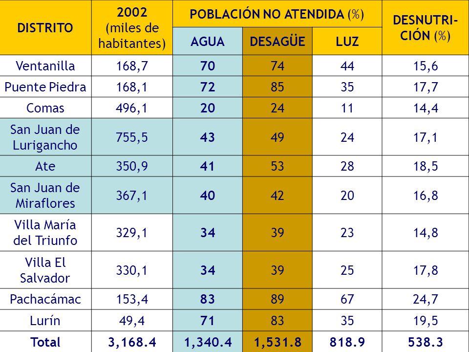 DISTRITO 2002 (miles de habitantes) POBLACIÓN NO ATENDIDA (%) DESNUTRI- CIÓN (%) AGUADESAGÜELUZ Ventanilla168,770744415,6 Puente Piedra168,172853517,7 Comas496,120241114,4 San Juan de Lurigancho 755,543492417,1 Ate350,941532818,5 San Juan de Miraflores 367,140422016,8 Villa María del Triunfo 329,134392314,8 Villa El Salvador 330,134392517,8 Pachacámac153,483896724,7 Lurín49,471833519,5 Total3,168.41,340.41,531.8818.9538.3