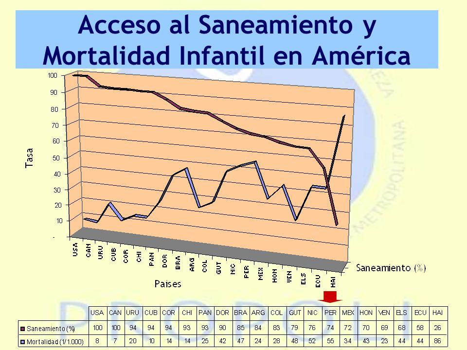 Acceso al Saneamiento y Mortalidad Infantil en América