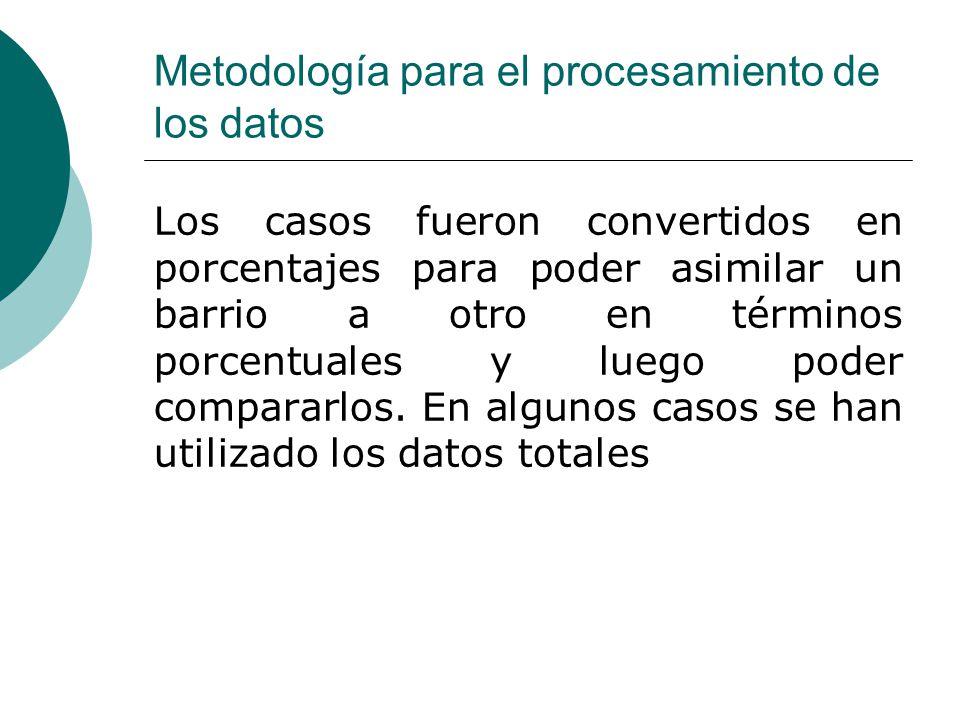Metodología para el procesamiento de los datos Los casos fueron convertidos en porcentajes para poder asimilar un barrio a otro en términos porcentuales y luego poder compararlos.