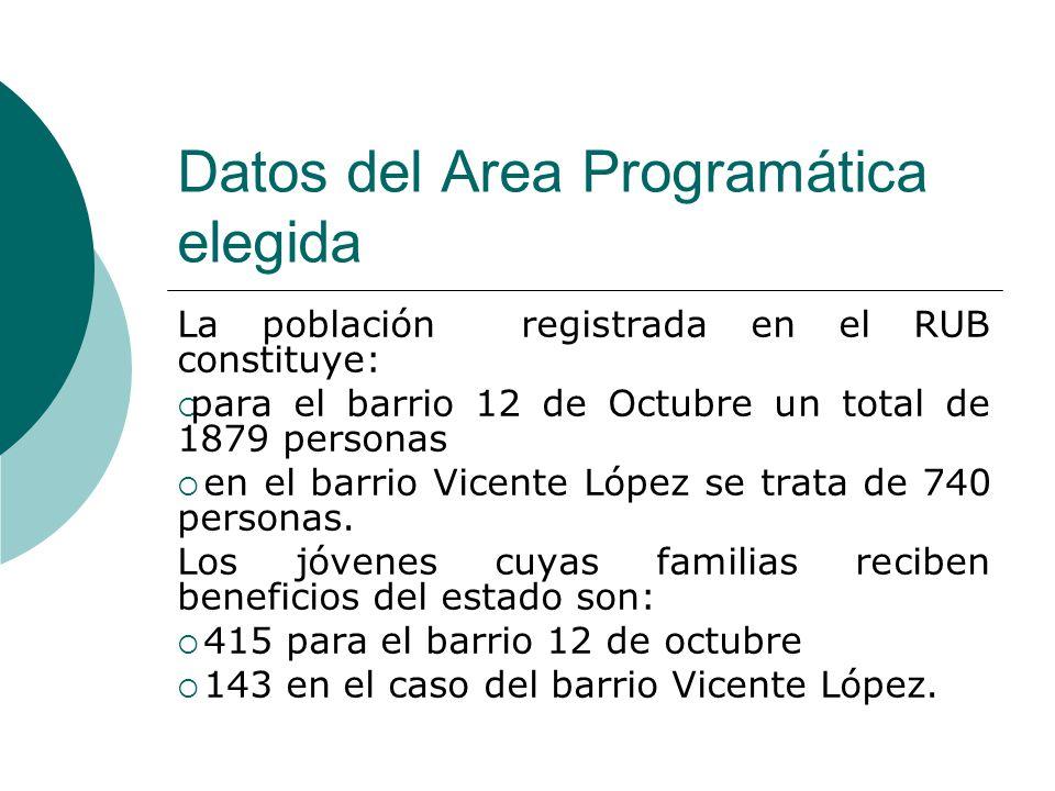 Datos del Area Programática elegida La población registrada en el RUB constituye:  para el barrio 12 de Octubre un total de 1879 personas  en el barrio Vicente López se trata de 740 personas.