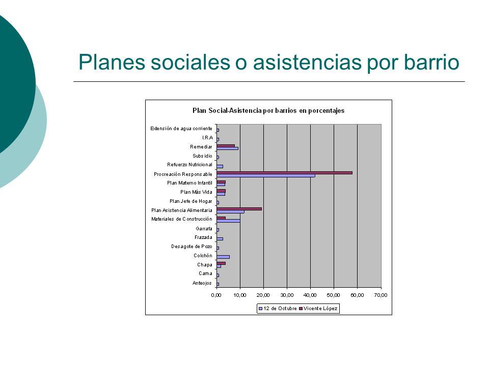 Planes sociales o asistencias por barrio