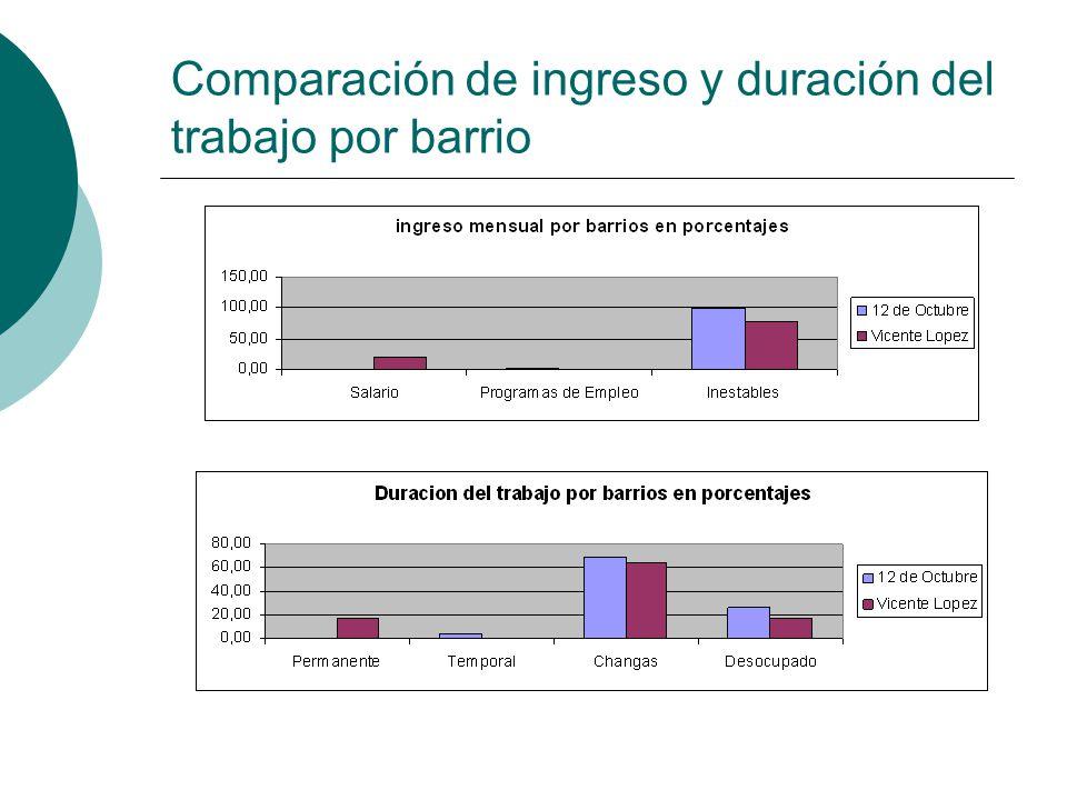 Comparación de ingreso y duración del trabajo por barrio