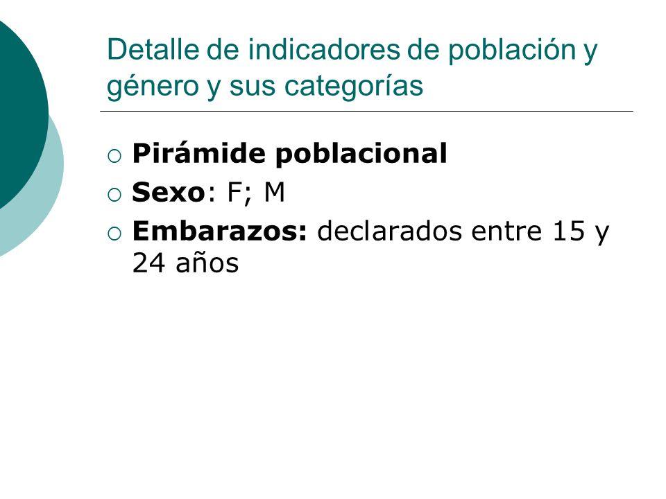 Detalle de indicadores de población y género y sus categorías  Pirámide poblacional  Sexo: F; M  Embarazos: declarados entre 15 y 24 años
