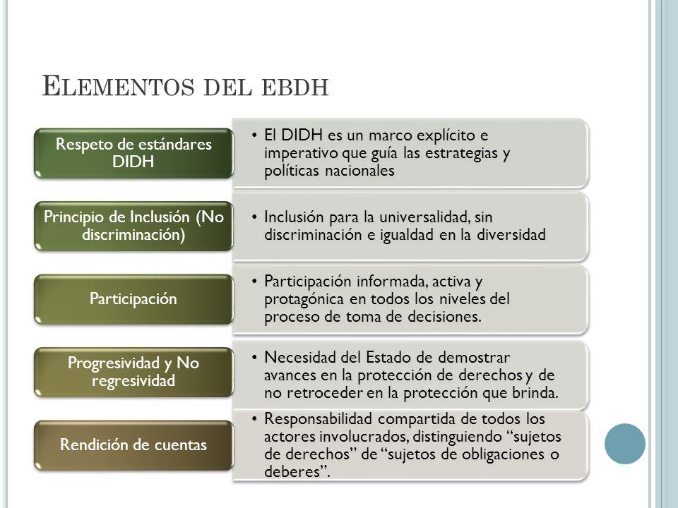 E LEMENTOS DEL EBDH El DIDH es un marco explícito e imperativo que guía las estrategias y políticas nacionales Respeto de estándares DIDH Inclusión para la universalidad, sin discriminación e igualdad en la diversidad Principio de Inclusión (No discriminación) Participación informada, activa y protagónica en todos los niveles del proceso de toma de decisiones.