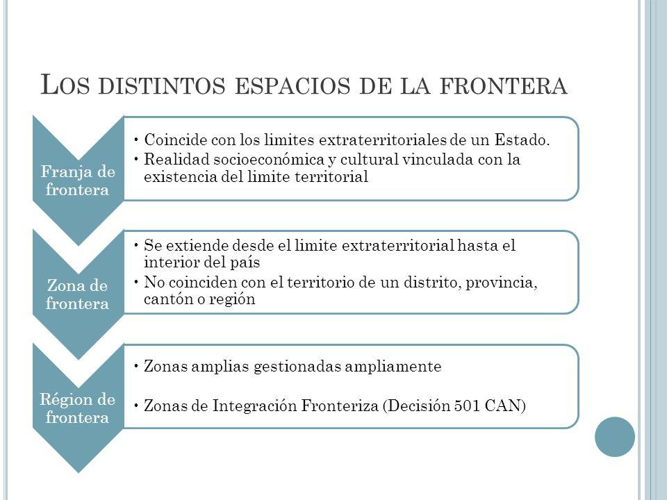 L OS DISTINTOS ESPACIOS DE LA FRONTERA Franja de frontera Coincide con los limites extraterritoriales de un Estado.